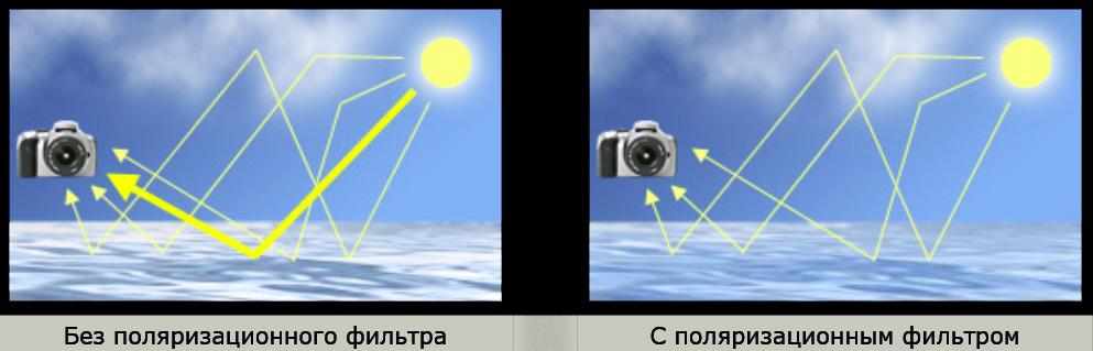 В приведенном  примере поляризатор удаляет резкие прямые блики с поверхности воды.
