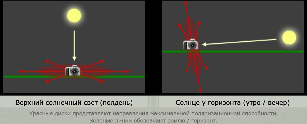 Красные диски представляют направления максимальной поляризационной способности. Зеленые линии обозначают землю / горизонт.