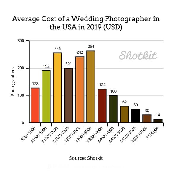 Стоимость свадебного фотографа в 2019 году в США