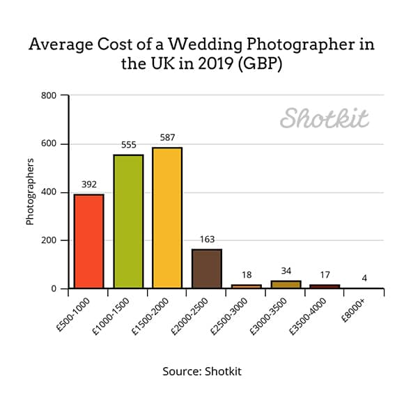 стоимость свадебного фотографа в Великобритании в 2019 году