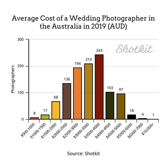 самая распространенная стоимость свадебного фотографа в Австралии в 2019